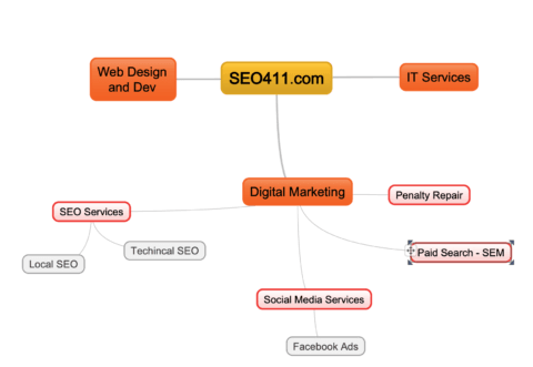 mindmap SEO411 Content Guidelines for SEO Success